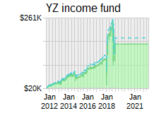 YZ income fund
