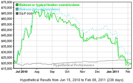 Babson Performance Chart