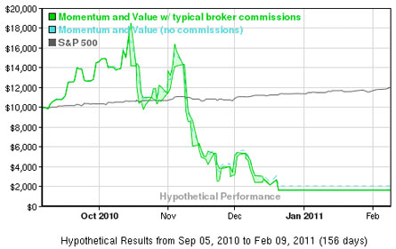 Performance Chart for Momentum And Value