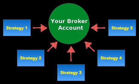 Portfolio of trading strategies